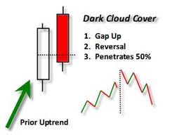 Dark cloud cover candlestick forex