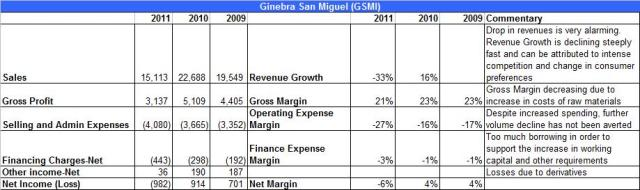 GSMI Financials