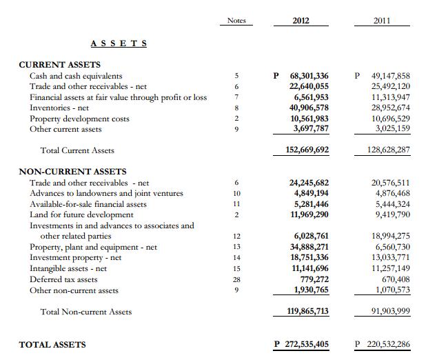 AGI Balance Sheet