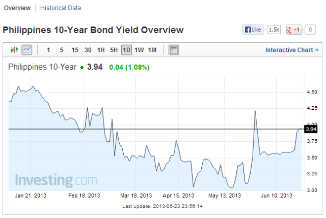 10 year bond overview