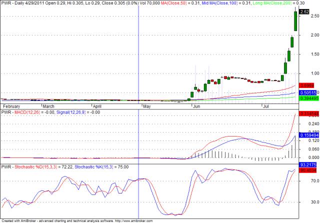 PWR chart