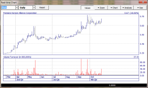 pha chart to continue higher