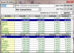phes net transactions