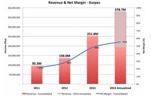 revenue and net margin