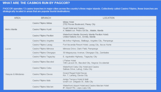casinos by pagcor