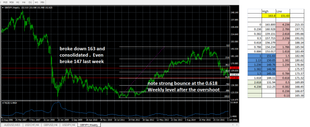 gbpjpy weekly.png