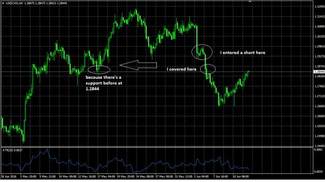 usdcad trade 2